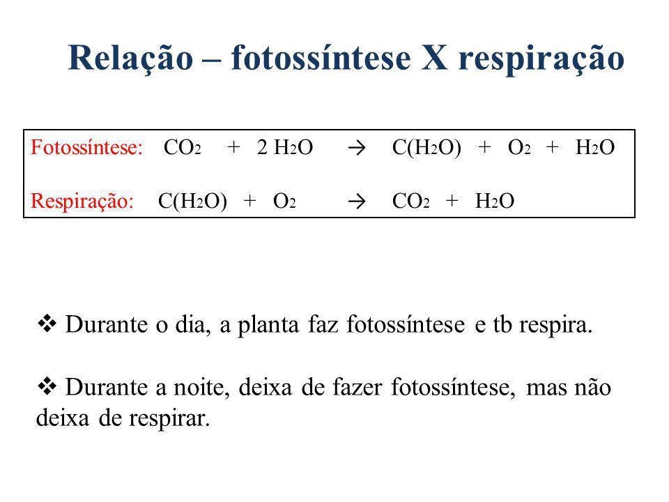 Relação – fotossíntese X respiração Fotossíntese: CO 2 + 2 H 2 O C(H 2 O) + O 2 + H 2 O Respiração: C(H 2 O) + O 2 CO 2 + H 2 O Durante o dia, a plant