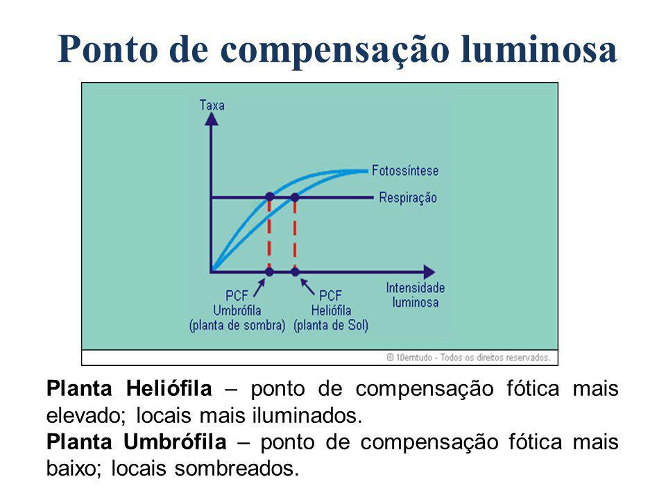 Ponto de compensação luminosa Planta Heliófila – ponto de compensação fótica mais elevado; locais mais iluminados. Planta Umbrófila – ponto de compens