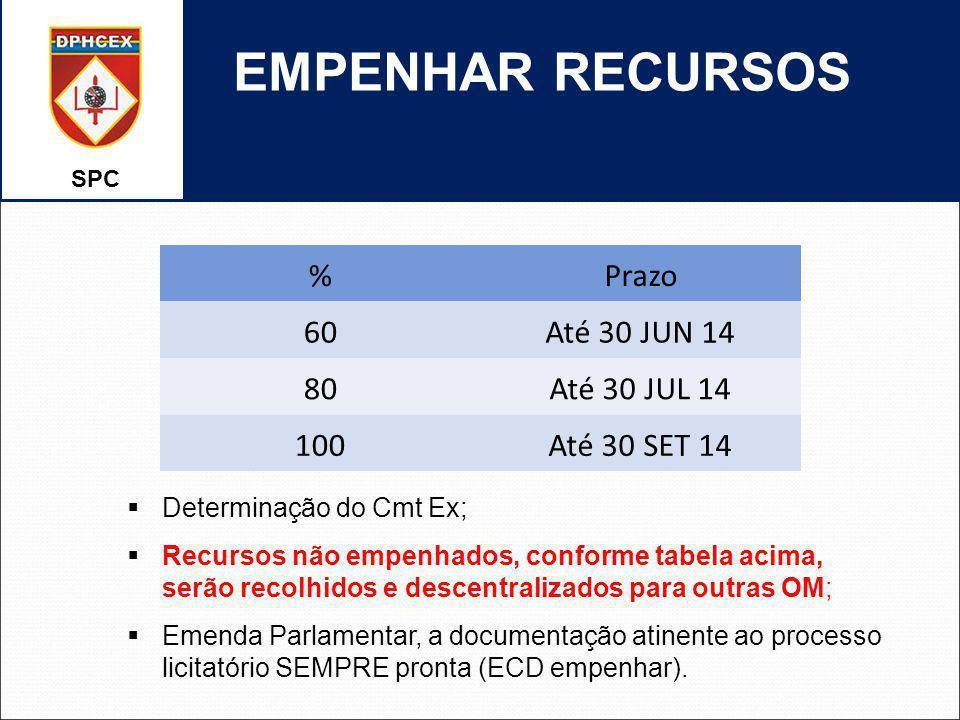 SPC EMPENHAR RECURSOS %Prazo 60Até 30 JUN 14 80Até 30 JUL 14 100Até 30 SET 14 Determinação do Cmt Ex; Recursos não empenhados, conforme tabela acima,