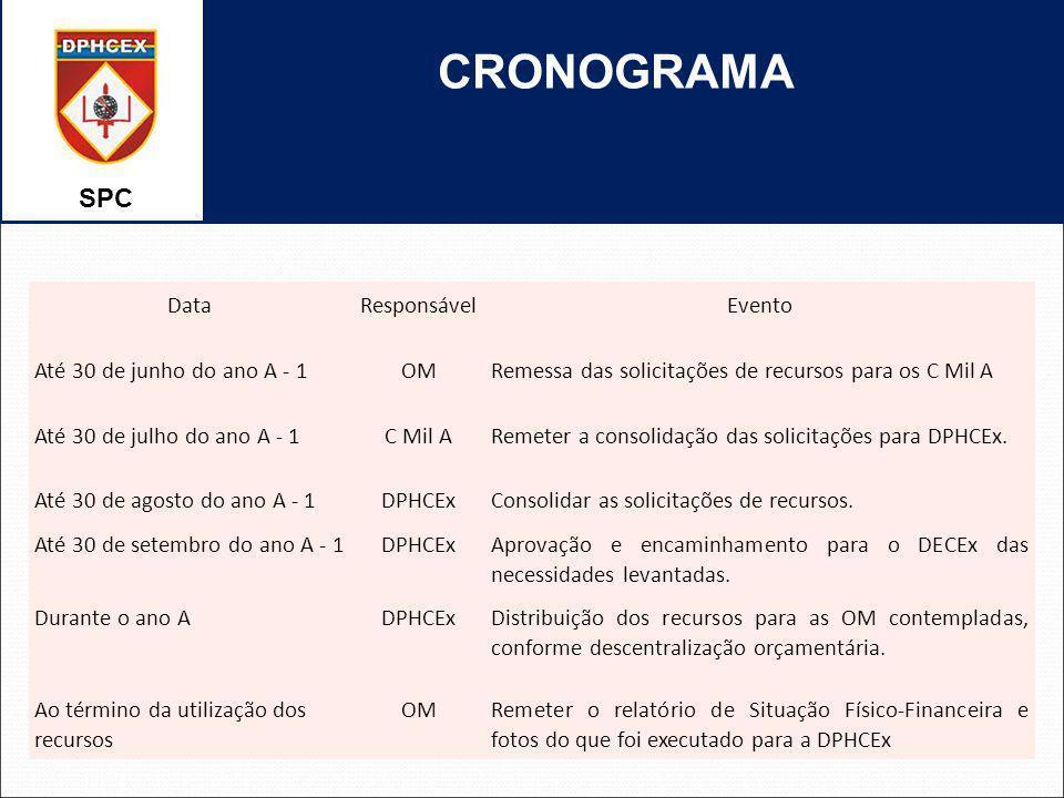 SPC CRONOGRAMA DataResponsávelEvento Até 30 de junho do ano A - 1OMRemessa das solicitações de recursos para os C Mil A Até 30 de julho do ano A - 1C