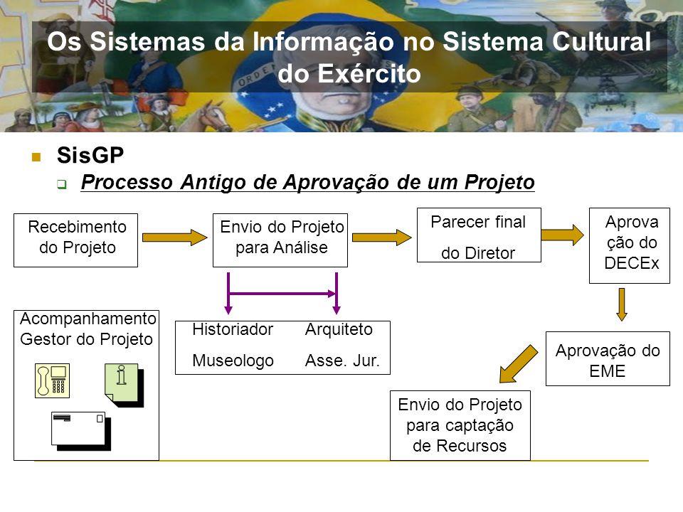 SisGP Processo Antigo de Aprovação de um Projeto Recebimento do Projeto Envio do Projeto para Análise Parecer final do Diretor Acompanhamento Gestor d