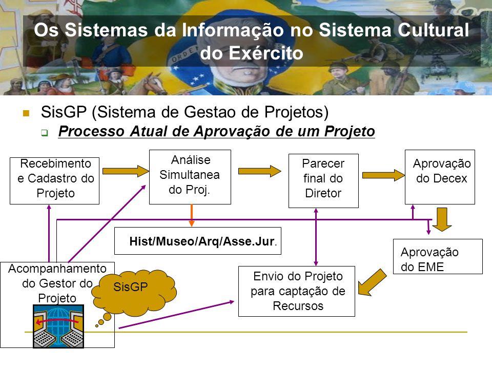 SisGP (Sistema de Gestao de Projetos) Processo Atual de Aprovação de um Projeto Recebimento e Cadastro do Projeto Análise Simultanea do Proj. Parecer