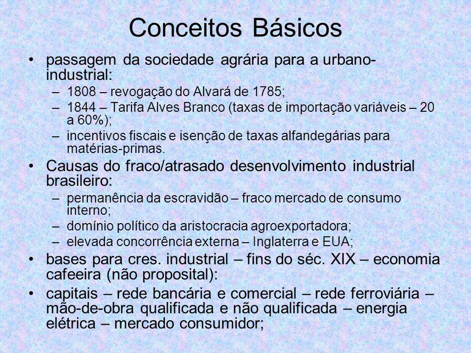 Conceitos Básicos passagem da sociedade agrária para a urbano- industrial: –1808 – revogação do Alvará de 1785; –1844 – Tarifa Alves Branco (taxas de