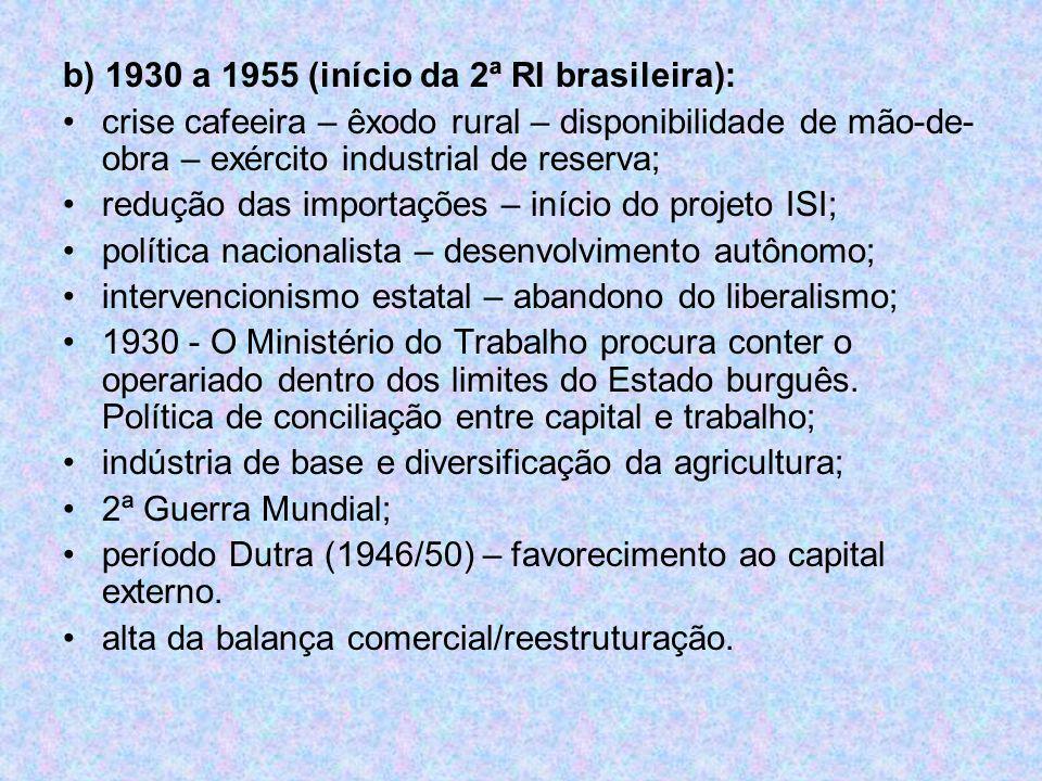 b) 1930 a 1955 (início da 2ª RI brasileira): crise cafeeira – êxodo rural – disponibilidade de mão-de- obra – exército industrial de reserva; redução