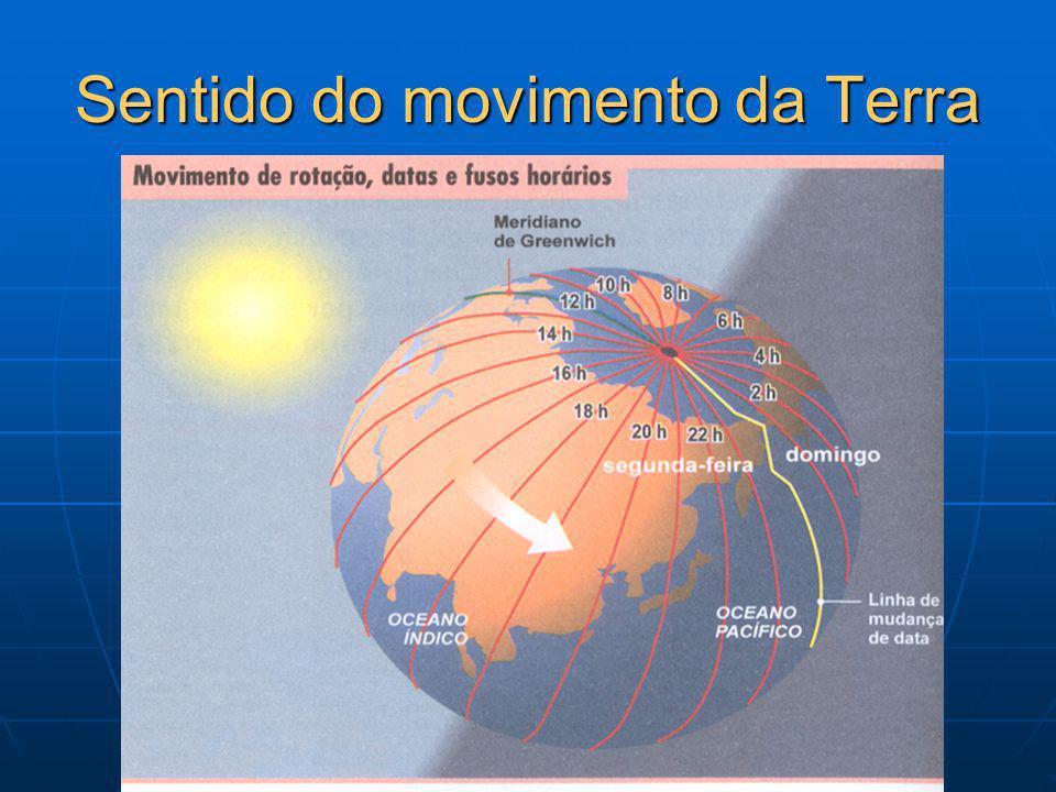 Sentido do movimento da Terra
