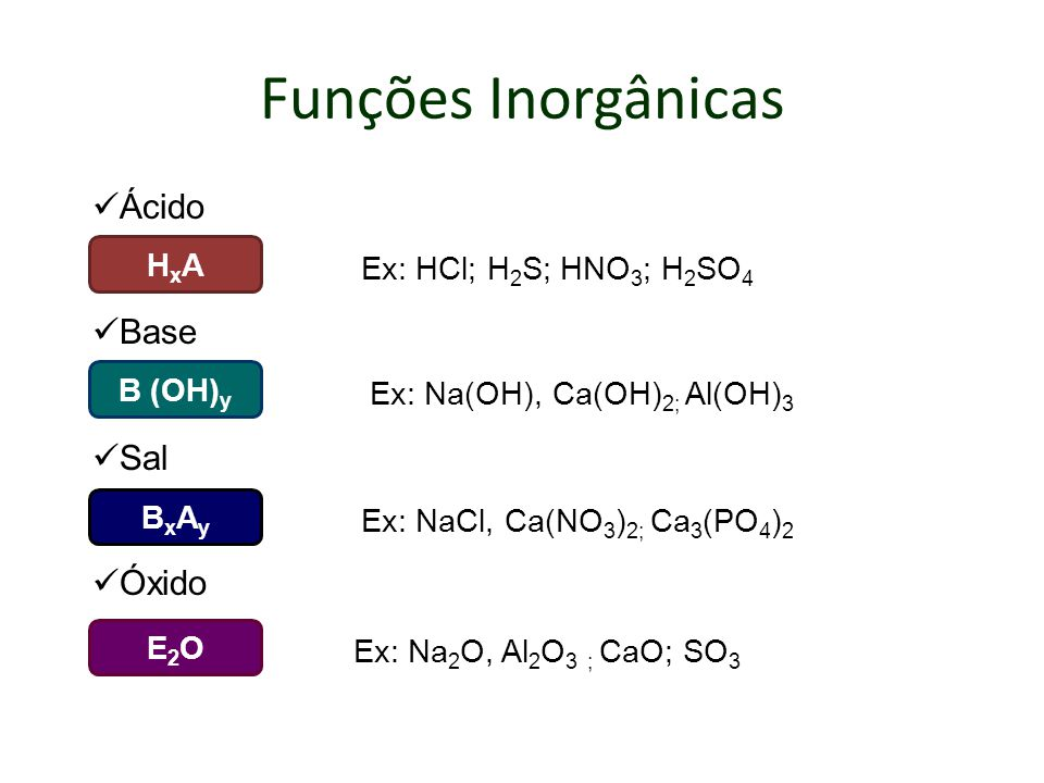 Funções Inorgânicas Ácido Base Sal Óxido B (OH) y Ex: Na(OH), Ca(OH) 2; Al(OH) 3 HxAHxA Ex: HCl; H 2 S; HNO 3 ; H 2 SO 4 BxAyBxAy Ex: NaCl, Ca(NO 3 )