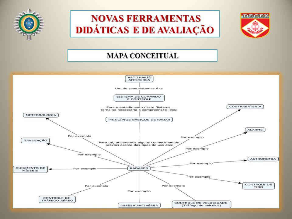 MAPA CONCEITUAL NOVAS FERRAMENTAS DIDÁTICAS E DE AVALIAÇÃO NOVAS FERRAMENTAS DIDÁTICAS E DE AVALIAÇÃO