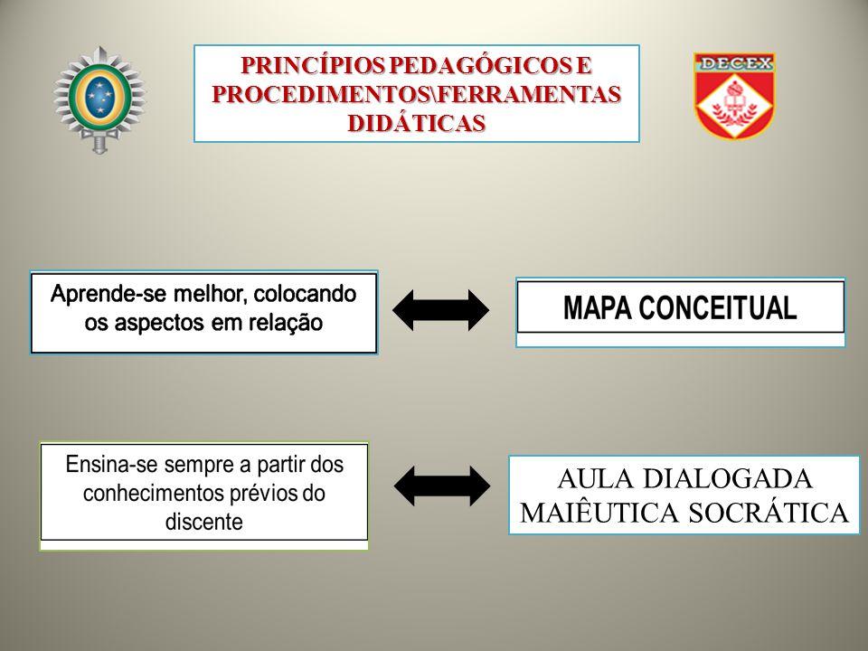 AULA DIALOGADA MAIÊUTICA SOCRÁTICA PRINCÍPIOS PEDAGÓGICOS E PROCEDIMENTOS\FERRAMENTAS DIDÁTICAS