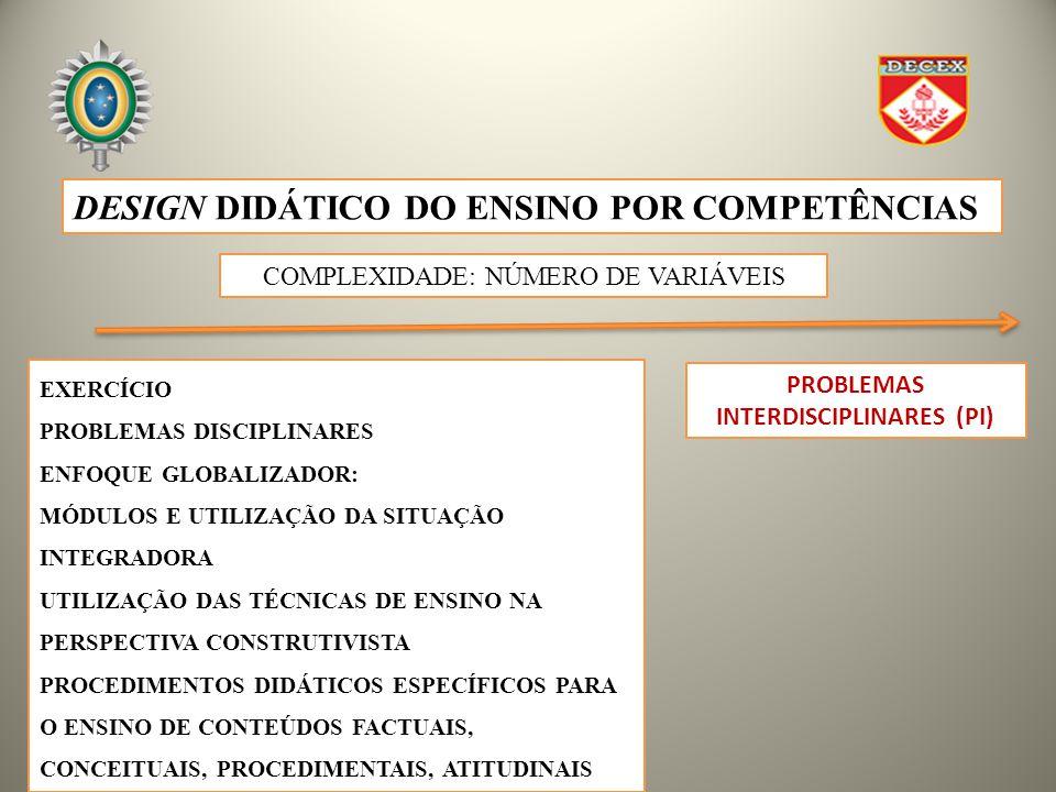 PROBLEMAS INTERDISCIPLINARES (PI) DESIGN DIDÁTICO DO ENSINO POR COMPETÊNCIAS COMPLEXIDADE: NÚMERO DE VARIÁVEIS EXERCÍCIO PROBLEMAS DISCIPLINARES ENFOQUE GLOBALIZADOR: MÓDULOS E UTILIZAÇÃO DA SITUAÇÃO INTEGRADORA UTILIZAÇÃO DAS TÉCNICAS DE ENSINO NA PERSPECTIVA CONSTRUTIVISTA PROCEDIMENTOS DIDÁTICOS ESPECÍFICOS PARA O ENSINO DE CONTEÚDOS FACTUAIS, CONCEITUAIS, PROCEDIMENTAIS, ATITUDINAIS
