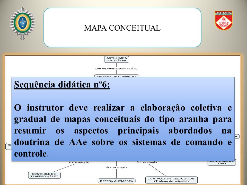 MAPA CONCEITUAL Sequência didática nº6: O instrutor deve realizar a elaboração coletiva e gradual de mapas conceituais do tipo aranha para resumir os aspectos principais abordados na doutrina de AAe sobre os sistemas de comando e controle.