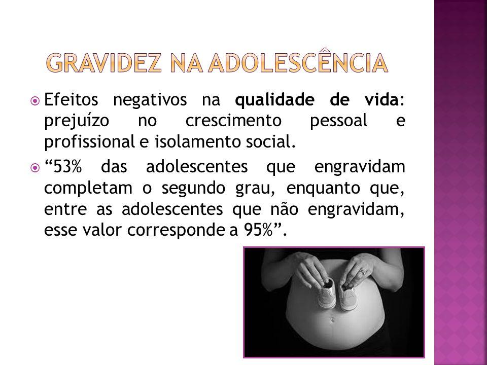 Efeitos negativos na qualidade de vida: prejuízo no crescimento pessoal e profissional e isolamento social. 53% das adolescentes que engravidam comple