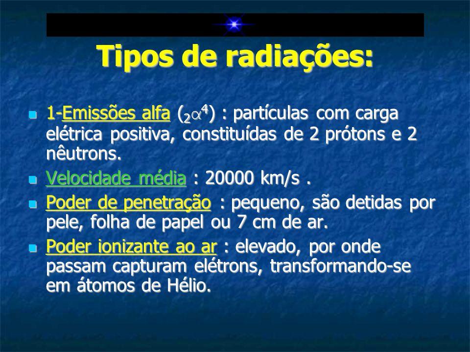 Tipos de radiações: 1-Emissões alfa ( 2 α 4 ) : partículas com carga elétrica positiva, constituídas de 2 prótons e 2 nêutrons. 1-Emissões alfa ( 2 α