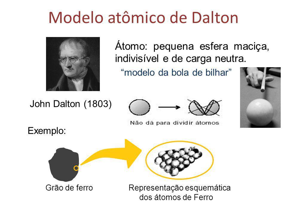 Modelo atômico de Dalton John Dalton (1803) Átomo: pequena esfera maciça, indivisível e de carga neutra. modelo da bola de bilhar Exemplo: Grão de fer