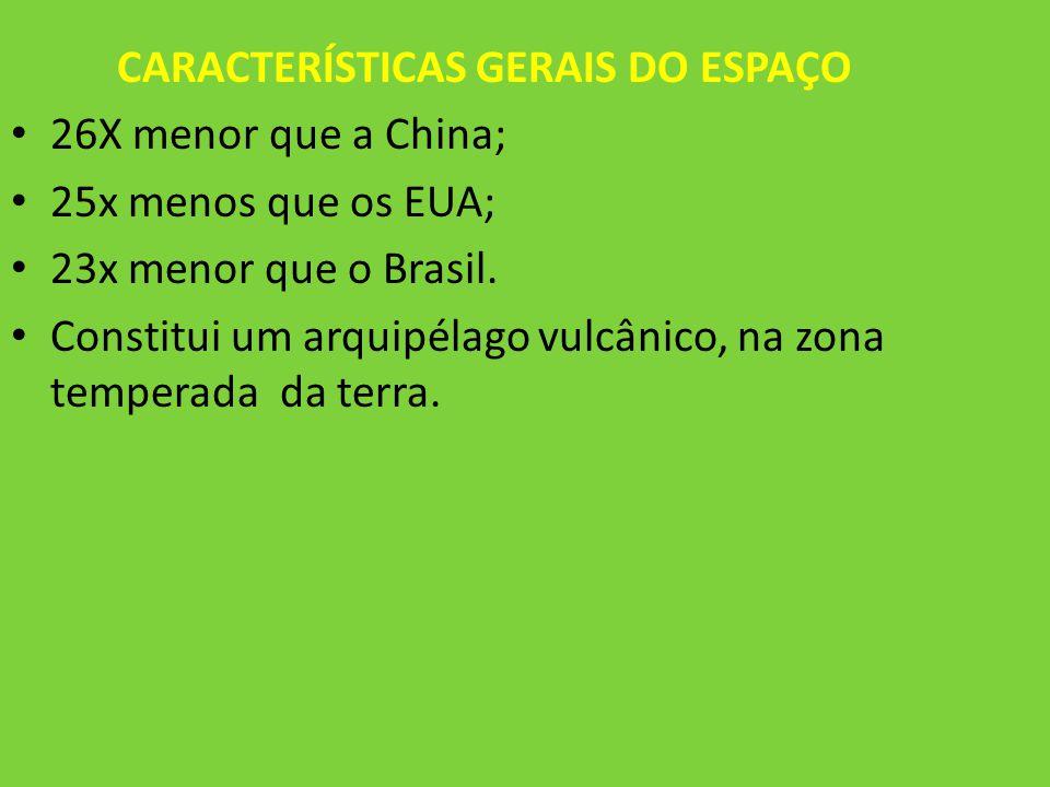 CARACTERÍSTICAS GERAIS DO ESPAÇO 26X menor que a China; 25x menos que os EUA; 23x menor que o Brasil. Constitui um arquipélago vulcânico, na zona temp
