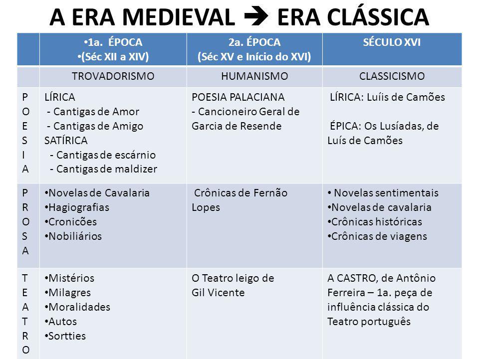 IMPÉRIO PORTUGUÊS - Culminância PORTUGAL Um dos países mais importantes do Mundo, Séc XV e XVI, lidera a expansão marítima e comercial; Amadurecido como Povo, Nação, Estado, Língua, e Cultura; falta-lhe uma Epopeia.