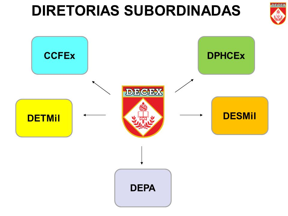 DIRETORIAS SUBORDINADAS CCFExDPHCEx DETMil DEPA DESMil