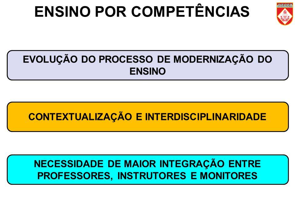 ENSINO POR COMPETÊNCIAS EVOLUÇÃO DO PROCESSO DE MODERNIZAÇÃO DO ENSINO CONTEXTUALIZAÇÃO E INTERDISCIPLINARIDADE NECESSIDADE DE MAIOR INTEGRAÇÃO ENTRE