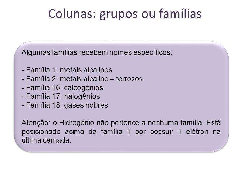 Colunas: grupos ou famílias Algumas famílias recebem nomes específicos: - Família 1: metais alcalinos - Família 2: metais alcalino – terrosos - Famíli