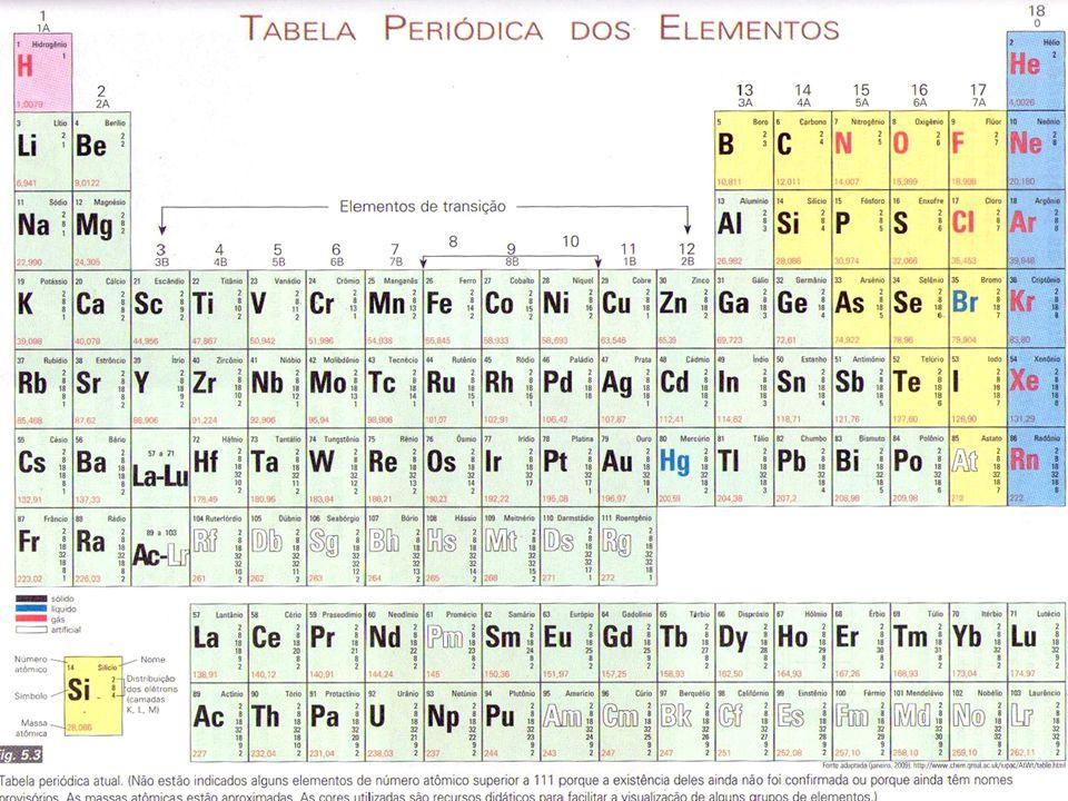 A Tabela periódica atual Elementos dispostos em ordem crescente de número atômico; Sete linhas horizontais períodos ou série Dezoito linhas verticais colunas, famílias ou grupos Elementos dispostos em ordem crescente de número atômico; Sete linhas horizontais períodos ou série Dezoito linhas verticais colunas, famílias ou grupos Elementos divididos em dois grupos: metais (elementos em verde) e não metais (elementos em amarelo, incluindo hidrogênio e os gases nobres) Série dos lantanídios e dos actinídios.