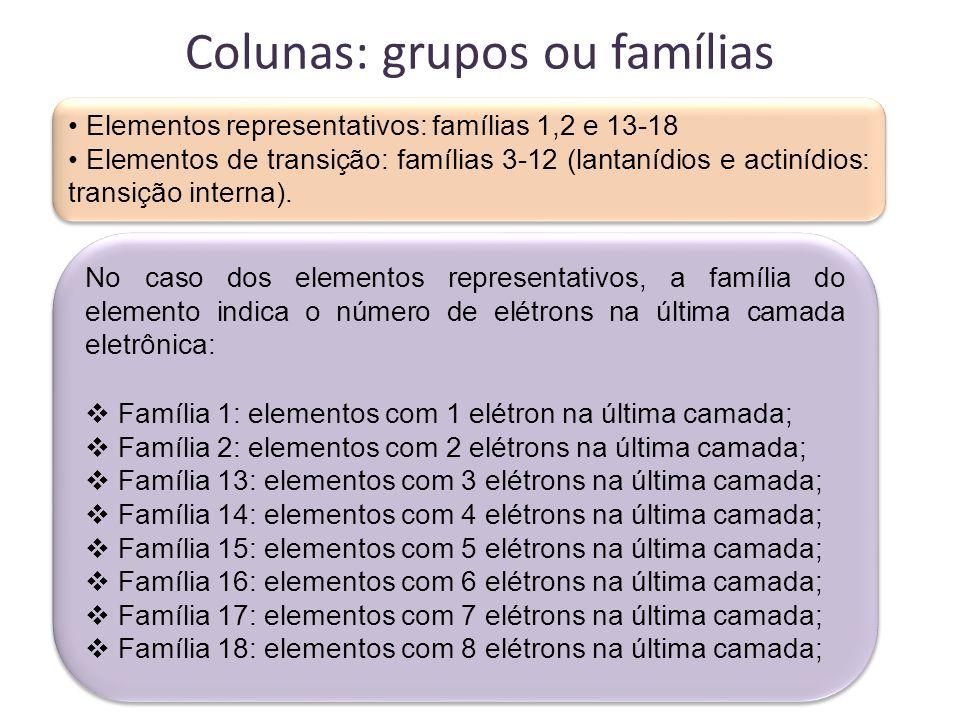 Colunas: grupos ou famílias Algumas famílias recebem nomes específicos: - Família 1: metais alcalinos - Família 2: metais alcalino – terrosos - Família 16: calcogênios - Família 17: halogênios - Família 18: gases nobres Atenção: o Hidrogênio não pertence a nenhuma família.
