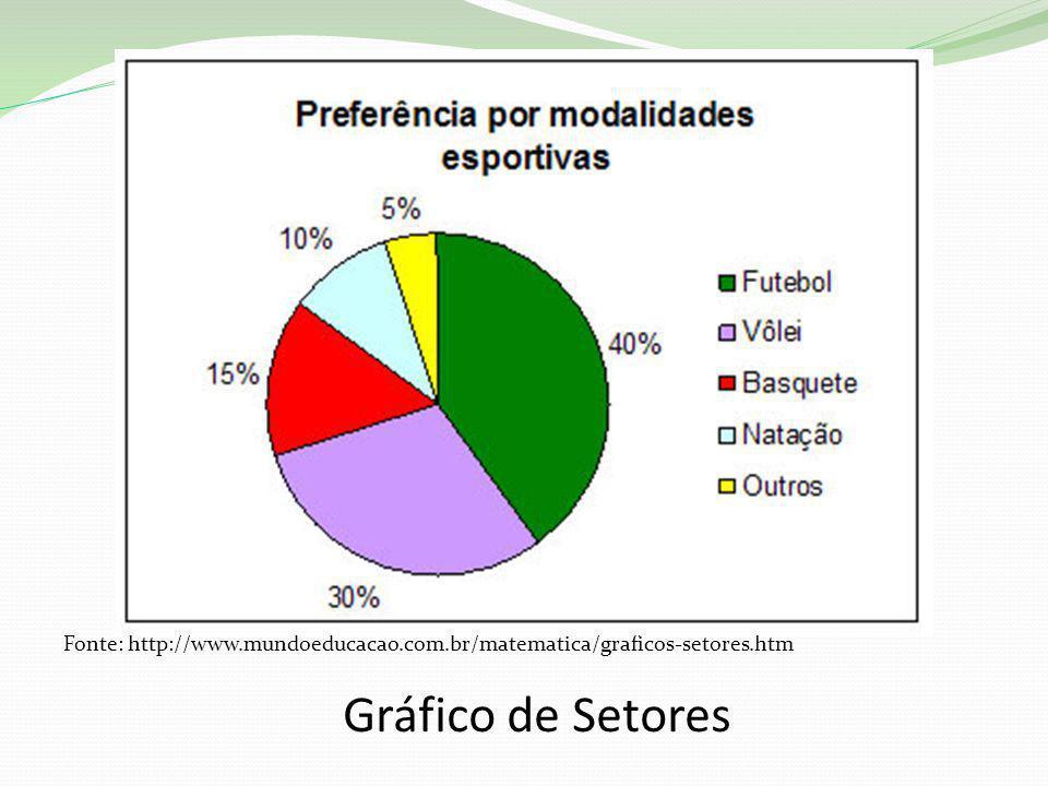 Gráfico de Setores Fonte: http://www.mundoeducacao.com.br/matematica/graficos-setores.htm