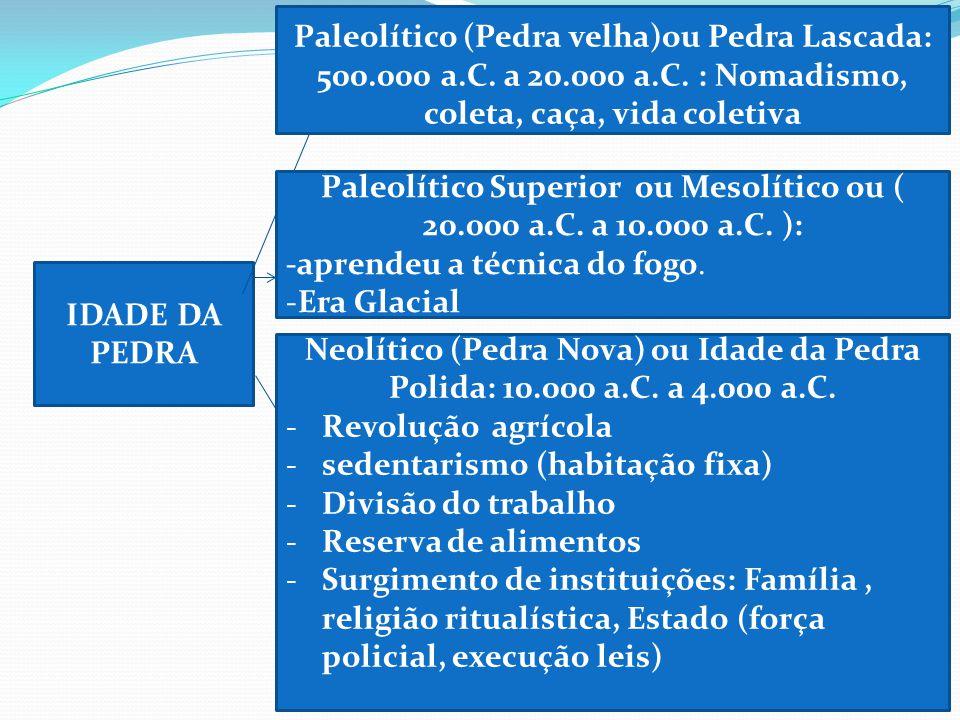 IDADE DA PEDRA Paleolítico (Pedra velha)ou Pedra Lascada: 500.000 a.C. a 20.000 a.C. : Nomadismo, coleta, caça, vida coletiva Paleolítico Superior ou