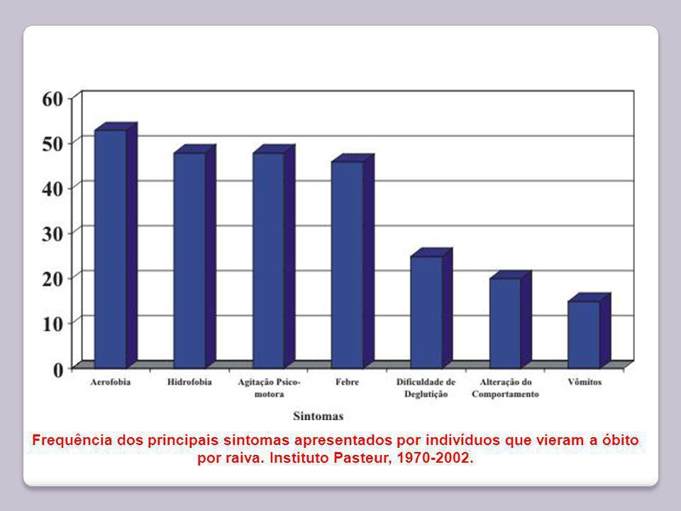 Frequência dos principais sintomas apresentados por indivíduos que vieram a óbito por raiva. Instituto Pasteur, 1970-2002.