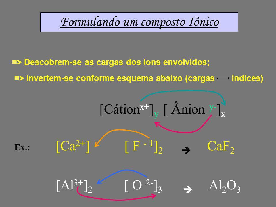 Outros exemplos de ligação Iônica => União entre Alumínio (Fam 13) e Oxigênio (Fam 16) : 3 e - cv 6 e - cv Al Al O O O [Al 3+ ] 2 [ O 2- ] 3 Al 2 O 3 (Óxido de Alumínio) [abrasivo industrial]