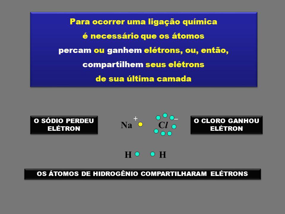 Para ocorrer uma ligação química é necessário que os átomos percam ou ganhem elétrons, ou, então, compartilhem seus elétrons de sua última camada Para ocorrer uma ligação química é necessário que os átomos percam ou ganhem elétrons, ou, então, compartilhem seus elétrons de sua última camada NaClCl + – HH O SÓDIO PERDEU ELÉTRON O SÓDIO PERDEU ELÉTRON O CLORO GANHOU ELÉTRON O CLORO GANHOU ELÉTRON OS ÁTOMOS DE HIDROGÊNIO COMPARTILHARAM ELÉTRONS