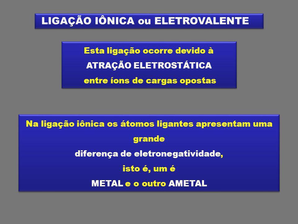 LIGAÇÃO IÔNICA ou ELETROVALENTE Esta ligação ocorre devido à ATRAÇÃO ELETROSTÁTICA entre íons de cargas opostas Esta ligação ocorre devido à ATRAÇÃO ELETROSTÁTICA entre íons de cargas opostas Na ligação iônica os átomos ligantes apresentam uma grande diferença de eletronegatividade, isto é, um é METAL e o outro AMETAL Na ligação iônica os átomos ligantes apresentam uma grande diferença de eletronegatividade, isto é, um é METAL e o outro AMETAL
