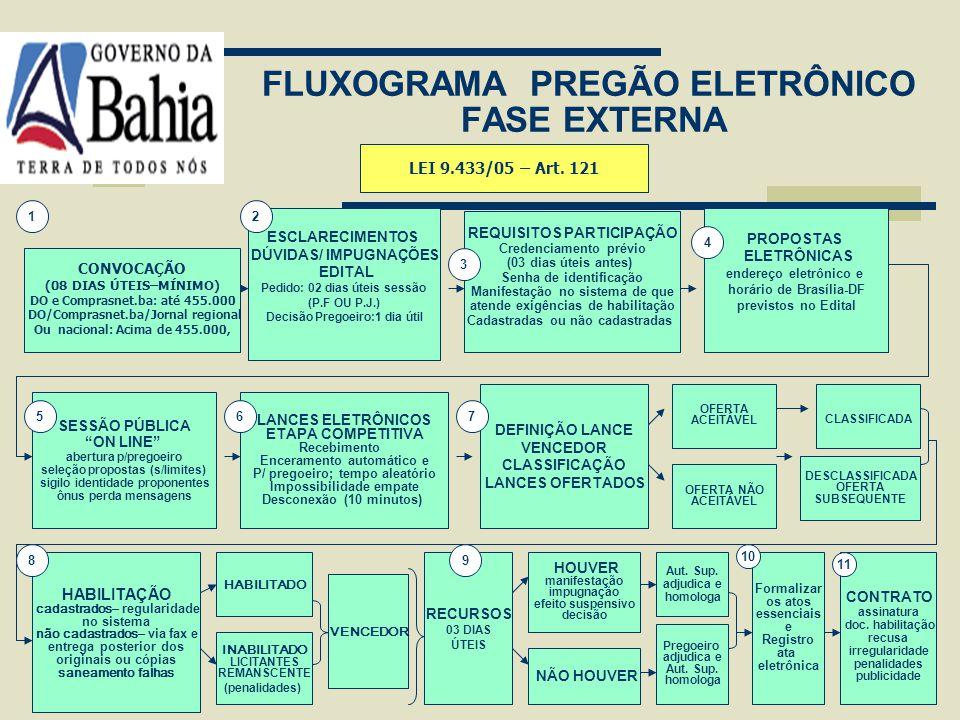 FLUXOGRAMA PREGÃO ELETRÔNICO FASE INTERNA SOLICITAÇÃO COMPRA/SERVIÇO TERMO DE REFERÊNCIA ESTIMAR VALOR DA CONTRATAÇÃO INDICAÇÃO E RESERVA ORÇAMENTÁRIA
