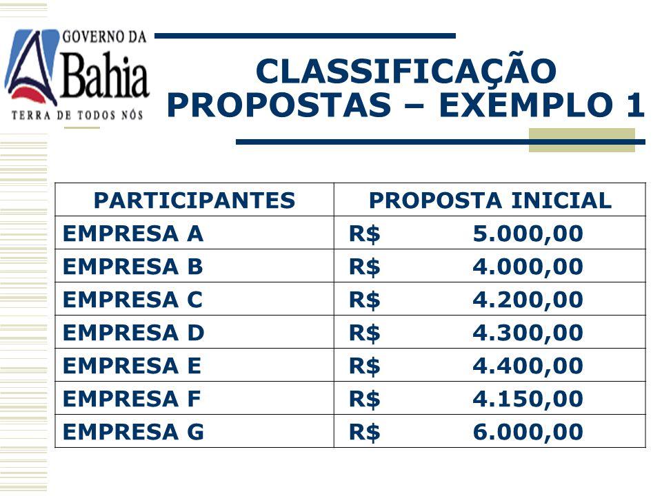 Possibilidade de empate; Comparecimento de apenas 01 ou 02 licitantes; Preços inexeqüíveis. JULGAMENTO E CLASSIFICAÇÃO PROPOSTAS