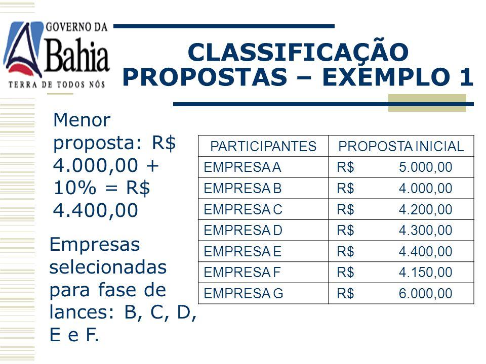 CLASSIFICAÇÃO PROPOSTAS – EXEMPLO 1 PARTICIPANTESPROPOSTA INICIAL EMPRESA A R$ 5.000,00 EMPRESA B R$ 4.000,00 EMPRESA C R$ 4.200,00 EMPRESA D R$ 4.300