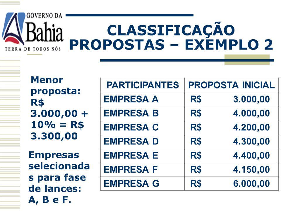 CLASSIFICAÇÃO PROPOSTAS – EXEMPLO 2 PARTICIPANTESPROPOSTA INICIAL EMPRESA A R$ 3.000,00 EMPRESA B R$ 4.000,00 EMPRESA C R$ 4.200,00 EMPRESA D R$ 4.300