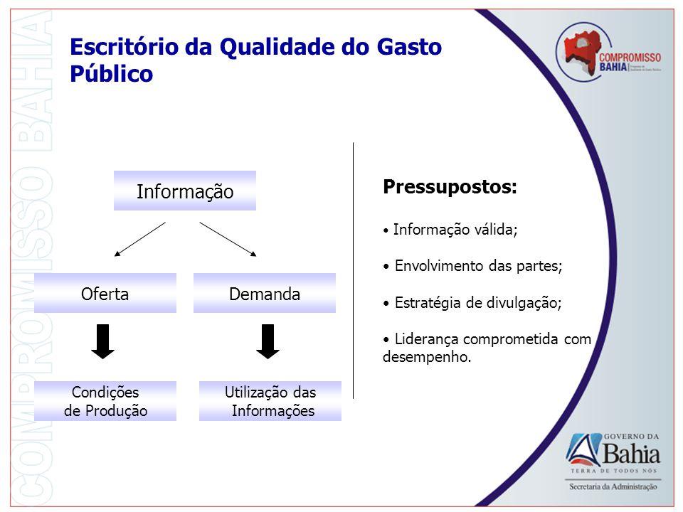 Escritório da Qualidade do Gasto Público Pressupostos: Informação válida; Envolvimento das partes; Estratégia de divulgação; Liderança comprometida com desempenho.