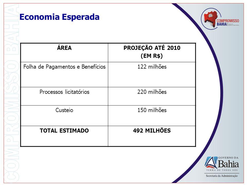 Economia Esperada ÁREAPROJEÇÃO ATÉ 2010 (EM R$) Folha de Pagamentos e Benefícios122 milhões Processos licitatórios220 milhões Custeio150 milhões TOTAL ESTIMADO492 MILHÕES