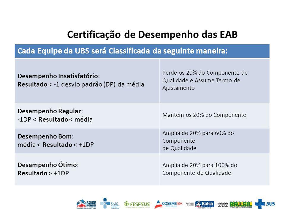 Certificação de Desempenho das EAB 12 Cada Equipe da UBS será Classificada da seguinte maneira: Desempenho Insatisfatório: Resultado < -1 desvio padrão (DP) da média Perde os 20% do Componente de Qualidade e Assume Termo de Ajustamento Desempenho Regular: -1DP < Resultado < média Mantem os 20% do Componente Desempenho Bom: média < Resultado < +1DP Amplia de 20% para 60% do Componente de Qualidade Desempenho Ótimo: Resultado > +1DP Amplia de 20% para 100% do Componente de Qualidade