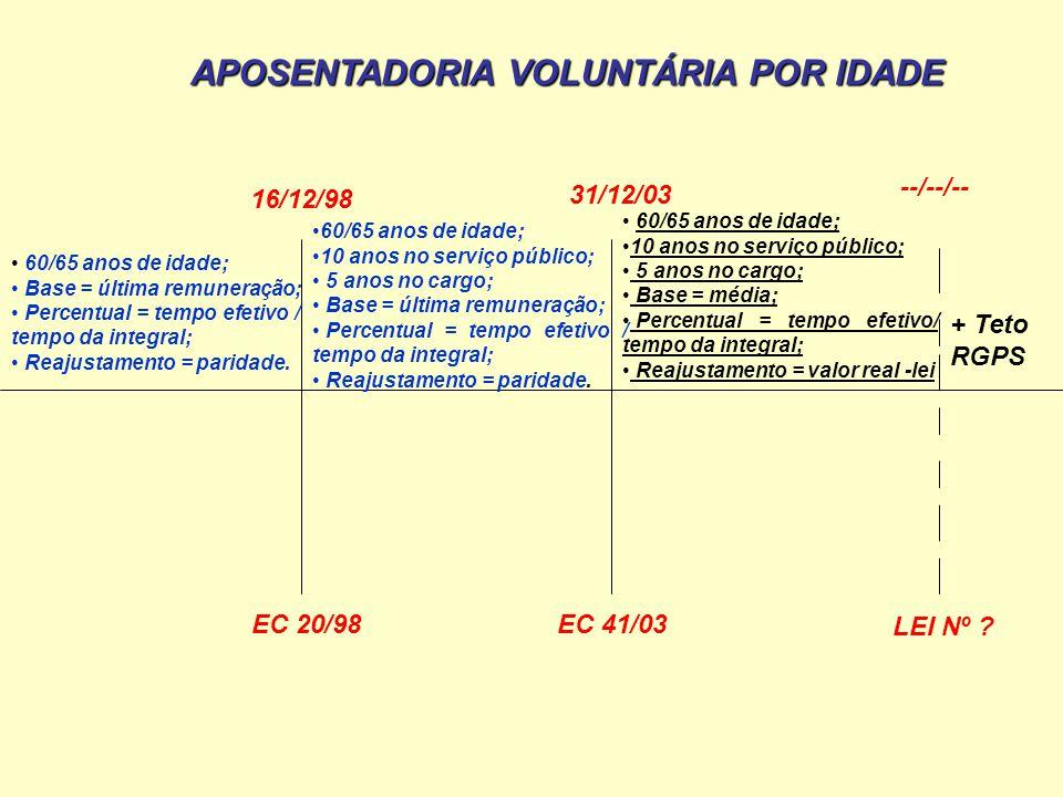 60/65 anos de idade; Base = última remuneração; Percentual = tempo efetivo / tempo da integral; Reajustamento = paridade. 16/12/98 EC 20/98 31/12/03 E