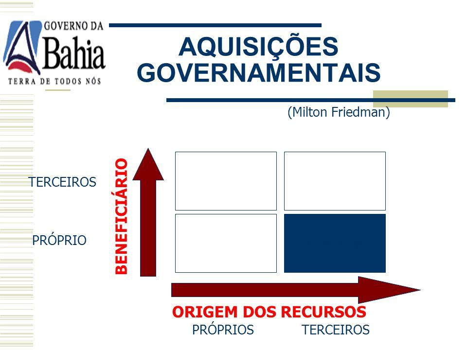 AQUISIÇÕES GOVERNAMENTAIS (Milton Friedman) PRÓPRIOS TERCEIROS TERCEIROS PRÓPRIO BENEFICIÁRIO ORIGEM DOS RECURSOS CUSTO