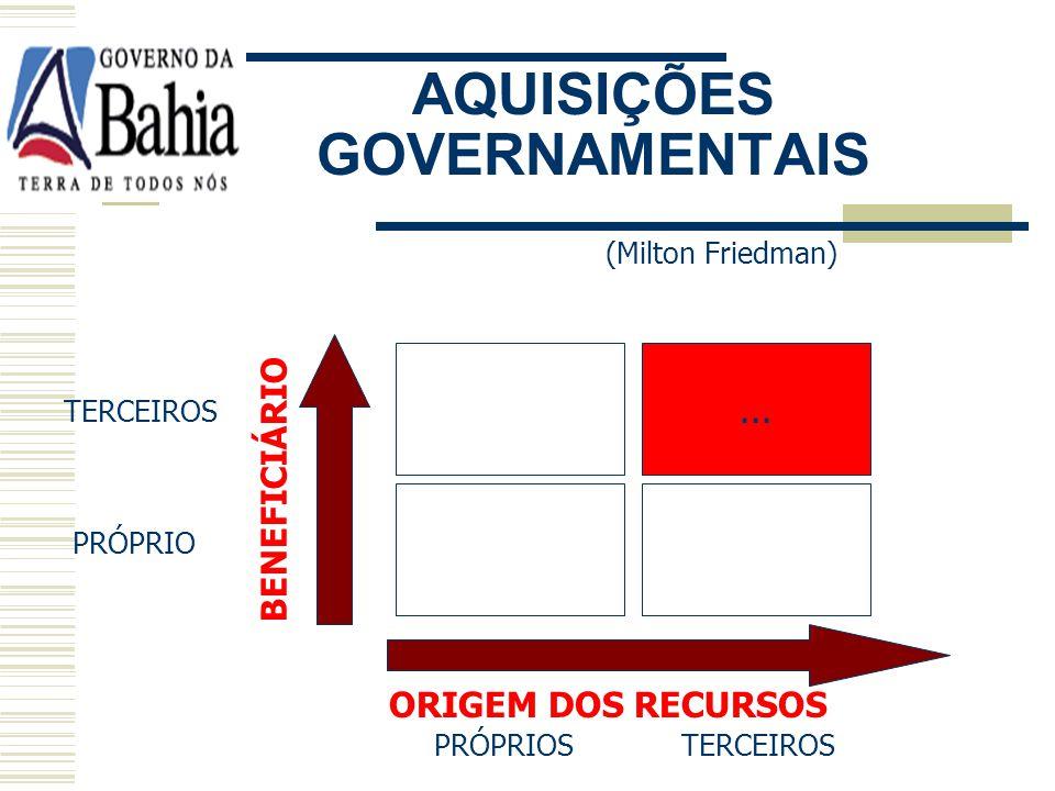 AQUISIÇÕES GOVERNAMENTAIS (Milton Friedman) PRÓPRIOS TERCEIROS TERCEIROS PRÓPRIO BENEFICIÁRIO ORIGEM DOS RECURSOS QUALIDADE