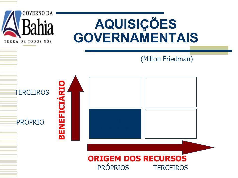 AQUISIÇÕES GOVERNAMENTAIS (Milton Friedman) PRÓPRIOS TERCEIROS TERCEIROS PRÓPRIO BENEFICIÁRIO ORIGEM DOS RECURSOS