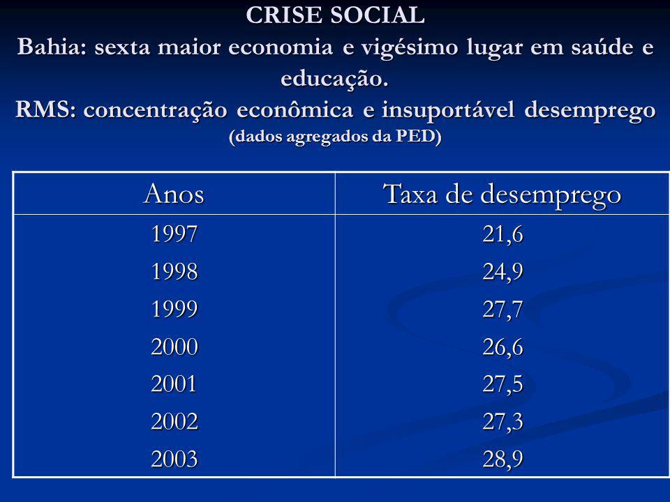CRISE SOCIAL Bahia: sexta maior economia e vigésimo lugar em saúde e educação. RMS: concentração econômica e insuportável desemprego (dados agregados