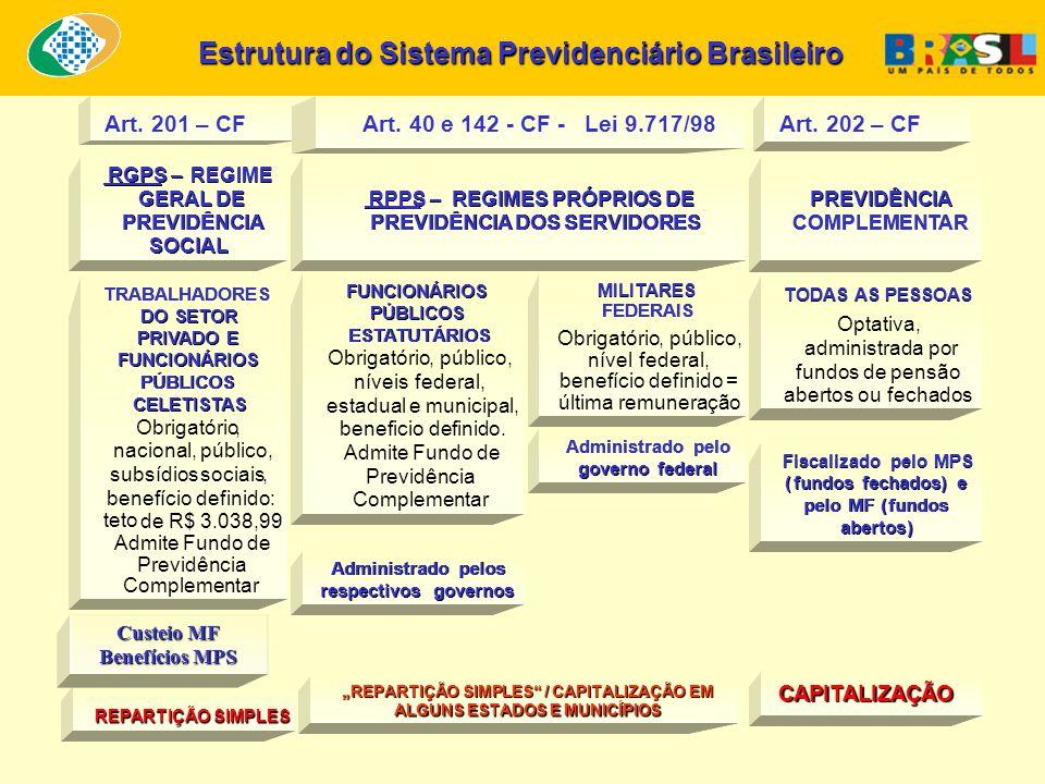 TRABALHADORES DO SETOR PRIVADO E FUNCIONÁRIOS PÚBLICOS CELETISTAS Obrigatório, nacional, público, subsídiossociais, benefíciodefinido: tetode R$ 2.508,72.