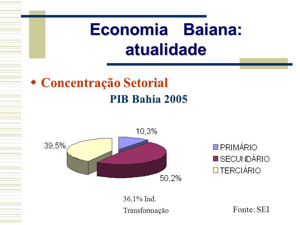 Concentração Setorial Economia Baiana: atualidade 36,1% Ind. Transformação PIB Bahia 2005 Fonte: SEI