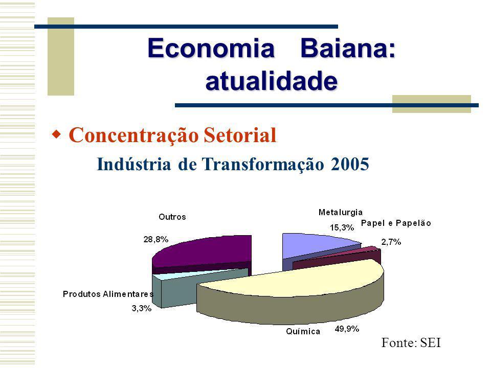 Economia Baiana: atualidade Concentração Setorial Indústria de Transformação 2005 Fonte: SEI