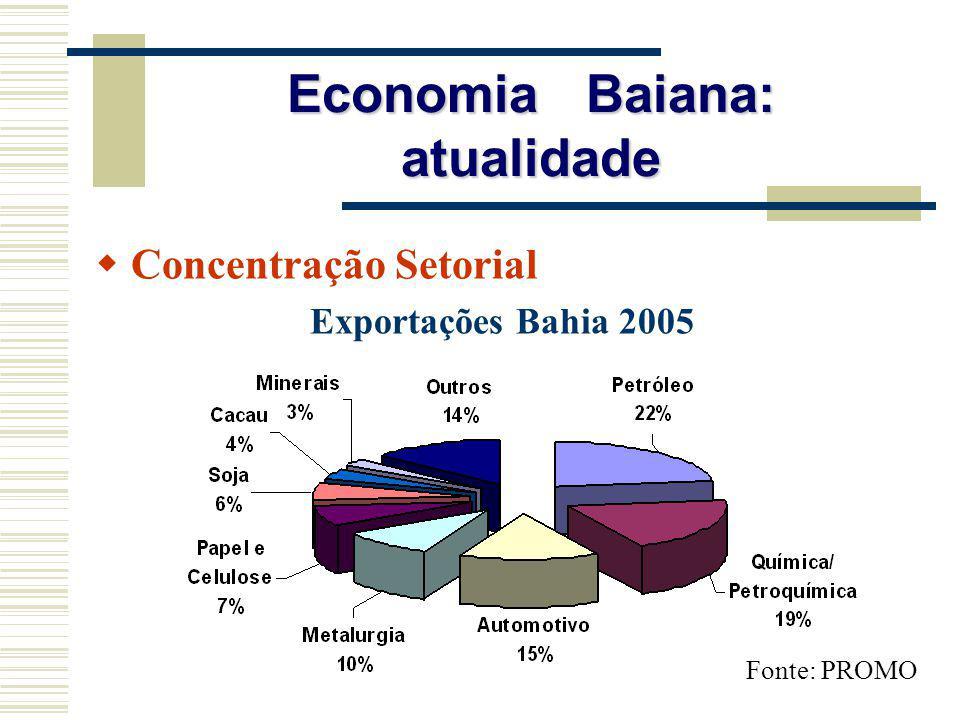 Economia Baiana: atualidade Concentração Setorial Exportações Bahia 2005 Fonte: PROMO