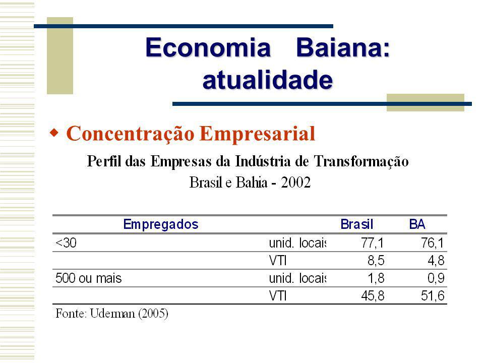 Economia Baiana: atualidade Concentração Empresarial