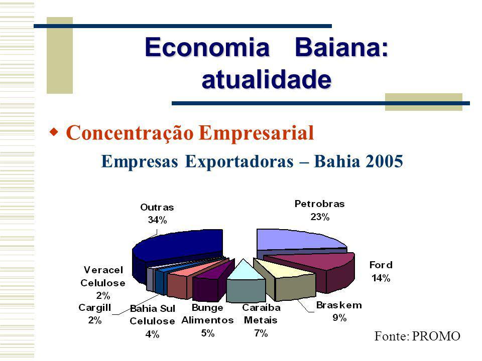 Economia Baiana: atualidade Concentração Empresarial Empresas Exportadoras – Bahia 2005 Fonte: PROMO