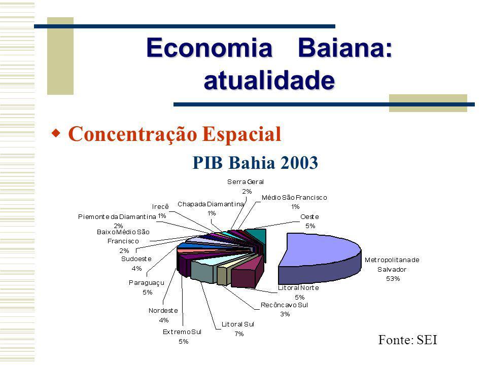 Economia Baiana: atualidade Concentração Espacial PIB Bahia 2003 Fonte: SEI