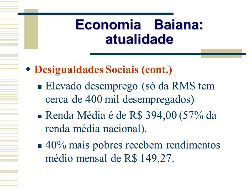 Economia Baiana: atualidade Desigualdades Sociais (cont.) Elevado desemprego (só da RMS tem cerca de 400 mil desempregados) Renda Média é de R$ 394,00
